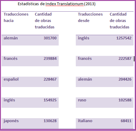 Primeras cinco lenguas de traducción