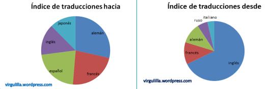 Porcentaje de traducciones entre los primeros cinco idiomas. © Marina Menéndez